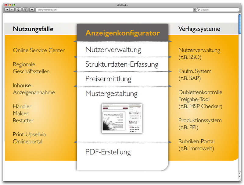 Screen VRS Media AdBooker Schnittstellen, vrs.AdBooker